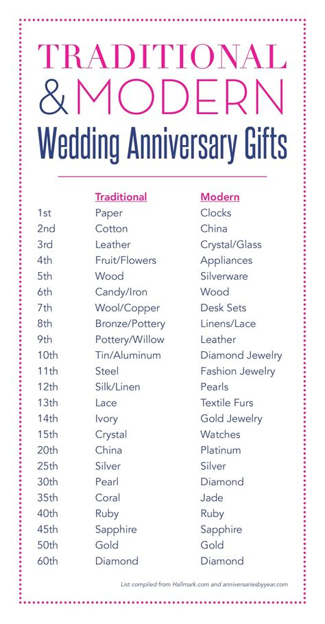 Wedding Anniversary Gifts By Year For by Wedding Anniversary Gifts By Year