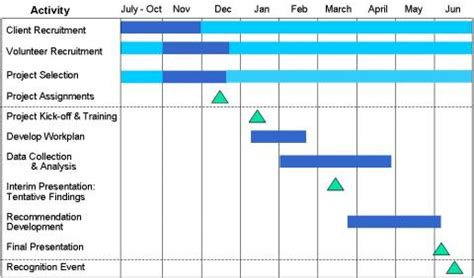 Mba Recruiting Timeline by Time Commitment And Project Timeline Community
