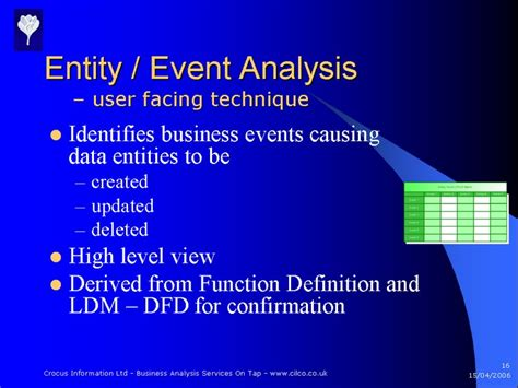 design event definition using the entity event analysis technique requirements