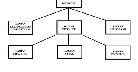 tujuan perusahaan membuat struktur organisasi struktur organisasi percetakan kecil starting small business