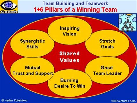 build how to create a phenomenal team for your service company books 38 best images about teamwork quotes on