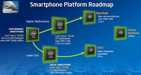 intel mobile processors intel roadmap to 2015 and beyond 5nm technology