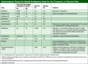 Equianalgesic Table Opioid Conversion Chart For Chronic Pain Hospice