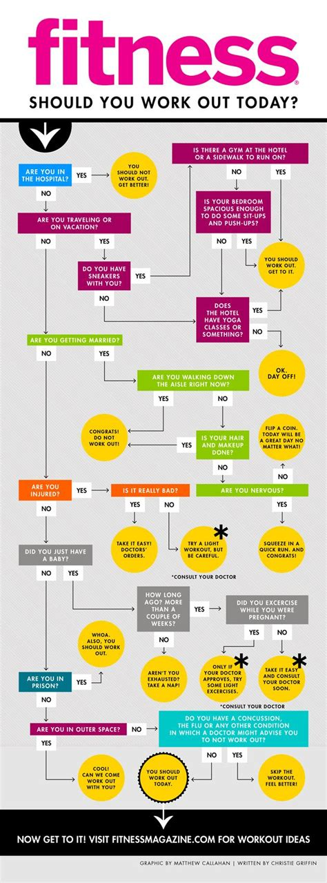today was a day flowchart flowchart should you work out today in prison fitness