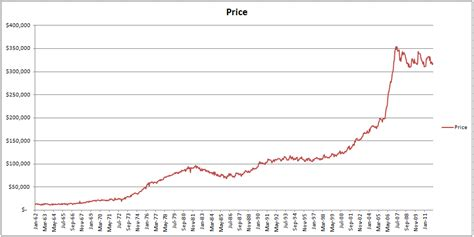 when will house prices go down will oil prices go down does it make sense to buy evs when oil prices are low oil