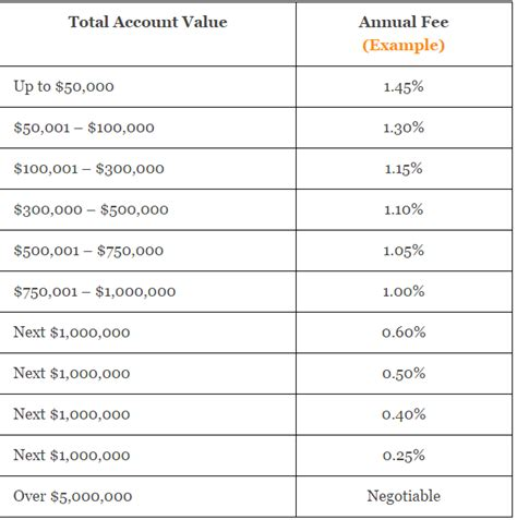Typical Apartment Property Management Fees Financial Advisor Fees 2017 Report Complete Details On