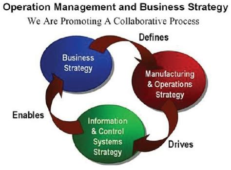 operation management process engineering implementing an operations