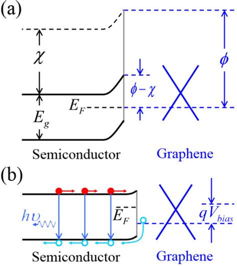 graphene diode schottky diode graphene 28 images understanding graphene semiconductor schottky contacts