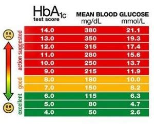 normal blood sugar levels diabetes healthy