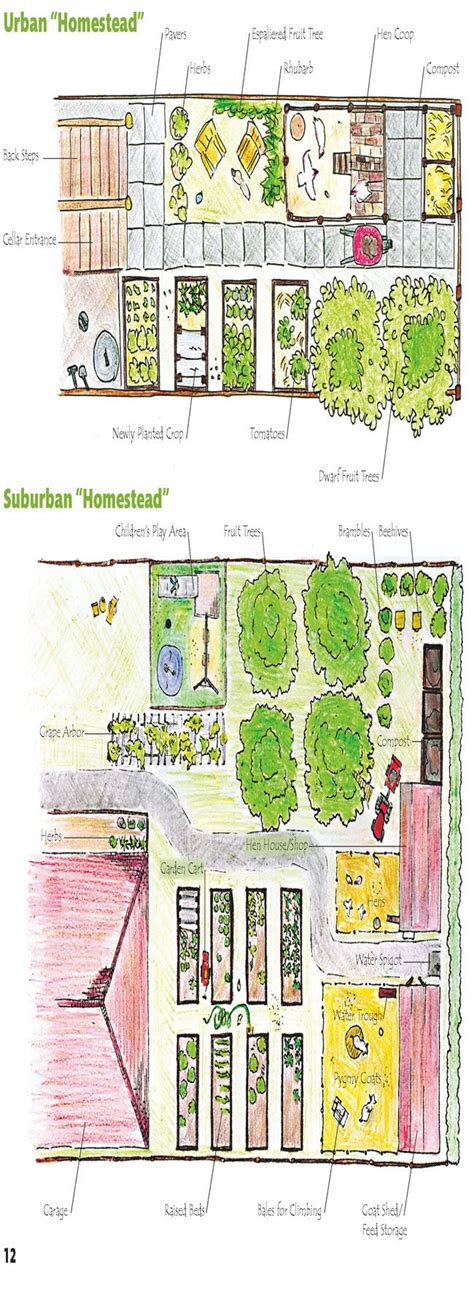 layout normal land urban and suburban homestead the top one is good for