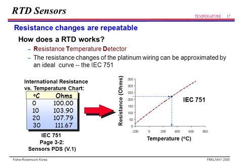 sensitive resistor how it works how do sensitive resistors work 28 images low ohmic current sense resistors shunts token