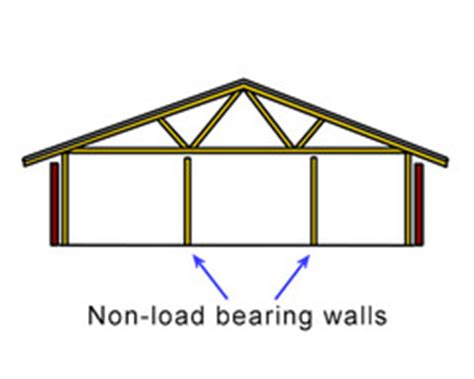 live layout quizlet carpentry subset building layout specs flashcards quizlet