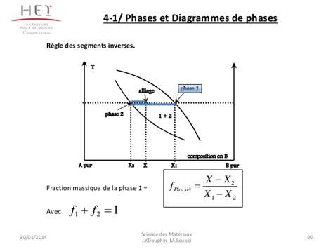 règle des segments inverses diagramme de phase cours complet mat 233 riaux