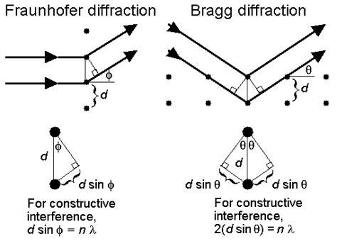 sketch diffraction pattern diffraction lab