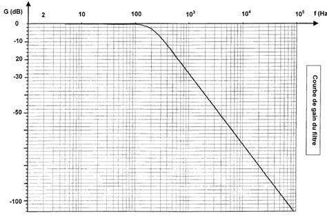 exercices corrigés filtres passifs pdf filtres passifs exercices corrig 233 s circuits 233 lectriques