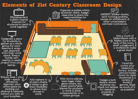 classroom layout benefits 4 key elements to redesigning learning spaces for the 21st