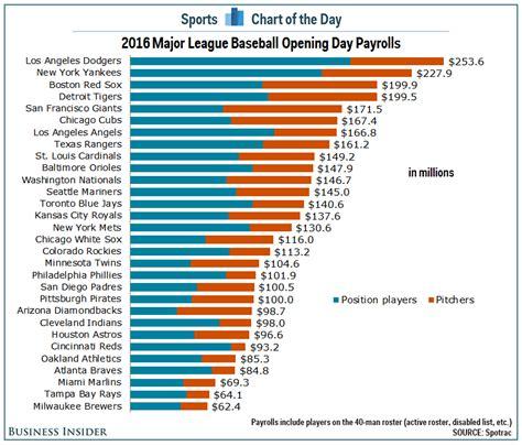 Chart 2016 Major League Baseball Opening Day Payrolls