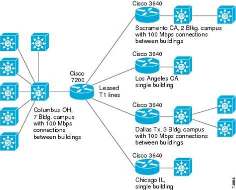 network ip layout cisco unified videoconferencing solution reference network