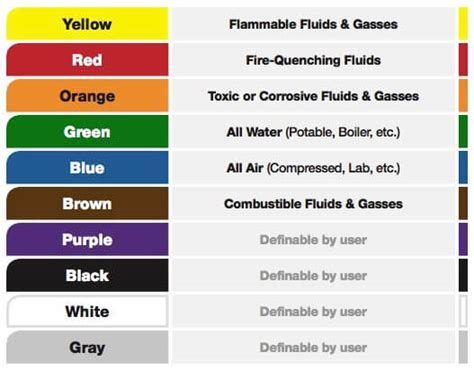 osha color codes osha vs ansi pipe marking what you need to