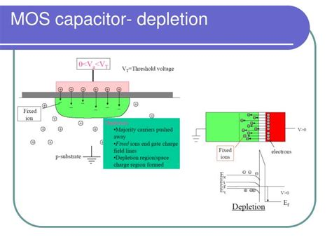 mos capacitor n type ppt metal oxide semiconductor mos powerpoint presentation id 6611217