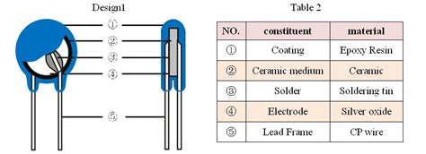 chip capacitor leakage current ceramic capacitor leakage current vs temperature 28 images 10uf 25v tantalum capacitors