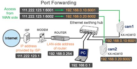 map port from client to server configuring your router for port forwarding technical