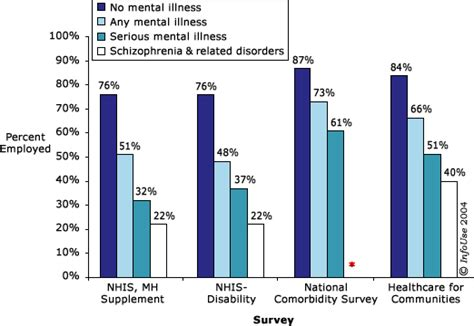 section 10 mental health access to disability data chartbook on mental health