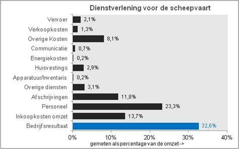 branchecijfers dienstverlening voor de scheepvaart - Scheepvaart Cijfers