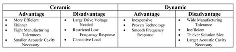 the advantages and disadvantages of using ceramic bathtubs amplifier considerations for driving ceramic
