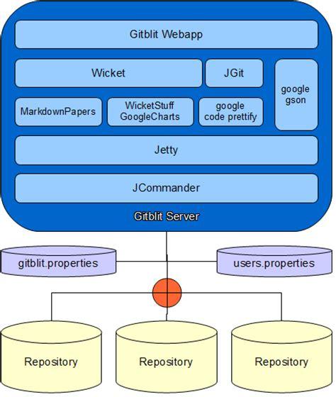 git daemon tutorial angularjs diagram simple git diagram elsavadorla