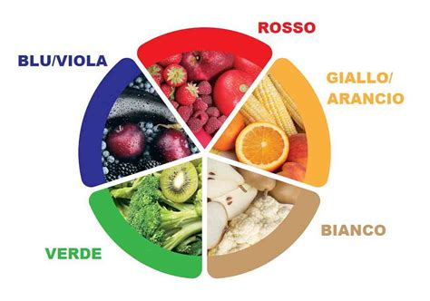 sana alimentazione mangiare a colori i 5 colori della sana alimentazione