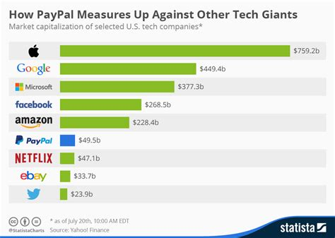 ebay market cap chart how paypal measures up against other tech giants