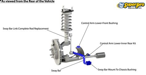 front end suspension diagram superpro suspension parts and poly bushings for proton