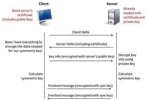 ssl working with diagram ssl profiles part 8 client authentication