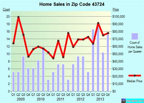 caldwell oh zip code 43724 real estate home value