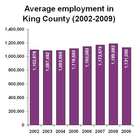 King County Sheriff Number Search Graph Of In King County King County