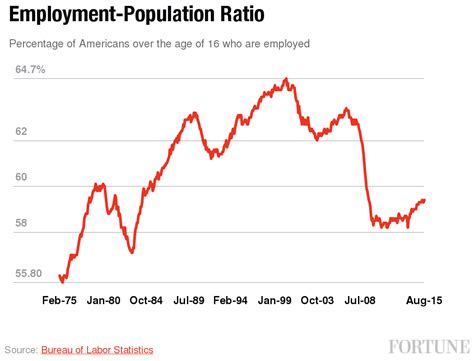 american job rate 2014 donald trump on unemployment he s right that it s 40