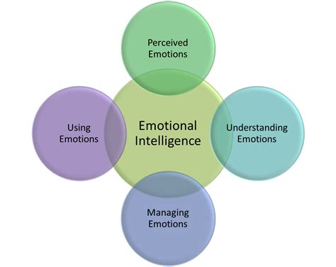 how to analyze emotional intelligence and cognitive behavioral therapy books emotions archives authentic leadership