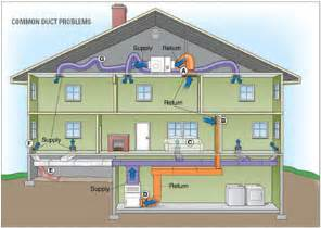 home hvac design guide residential heating and cooling and title 24 green