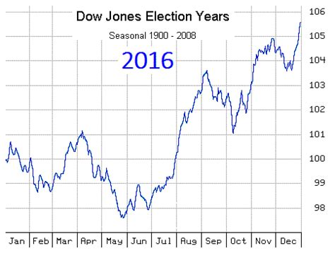 time price research: 2016 presidential cycle seasonal