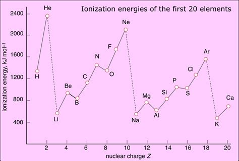 pattern on how ionization energy varies with atomic radius kem korner periodic trends