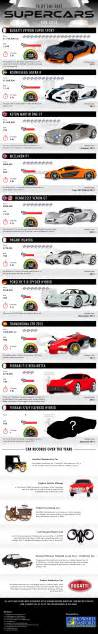 Cars List With Pictures List Of The Top 10 Fastest Cars In The World