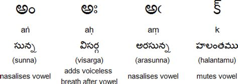 telugu guninthalu photos telugu guninthalu in english alphabets photos alphabet