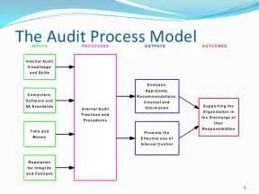 business process audit template basic auditing presentation