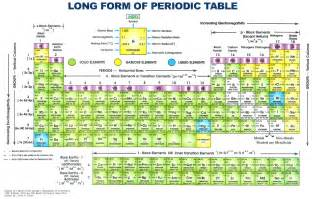 wallpaper image of periodic table
