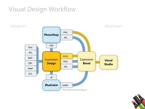 developer workflow silverlight designer and developer workflow