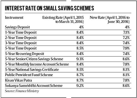 post office savings bank interest rates small saving interest rates from 1st apr 2016