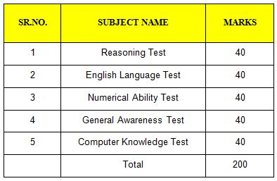 english pattern for ibps clerk ibps clerk syllabus 2018 exam pattern question dekho