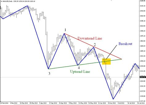 triangle pattern recognition pattern recognition