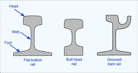 types of rail section infrastructure the railway technical website prc rail